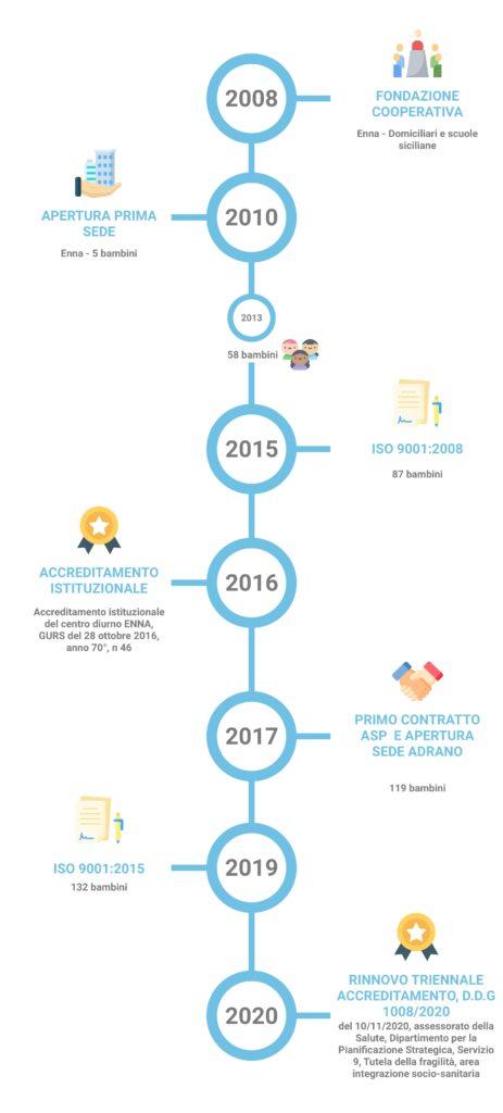 Timeline Storia CDO